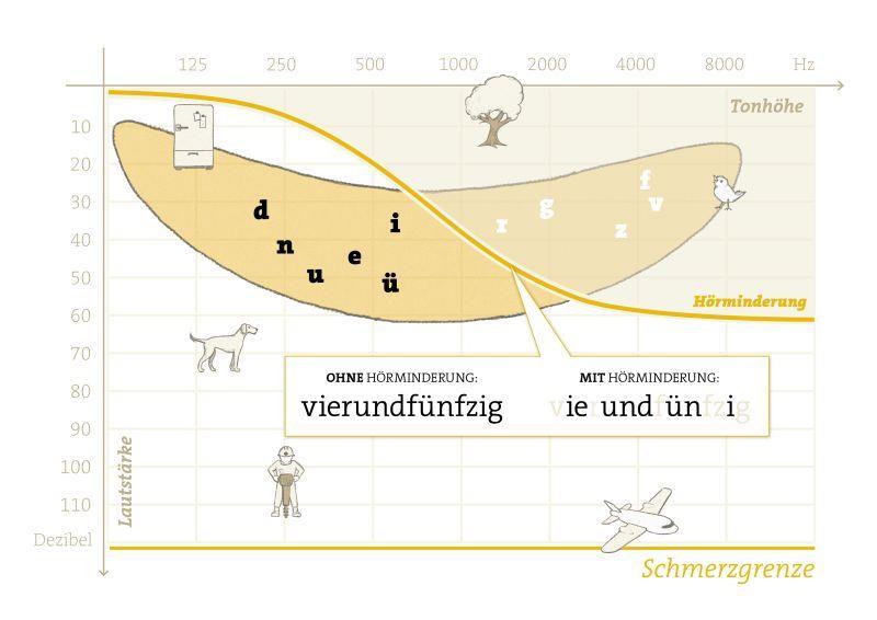 Sprachbanane - Copyright Neuroth